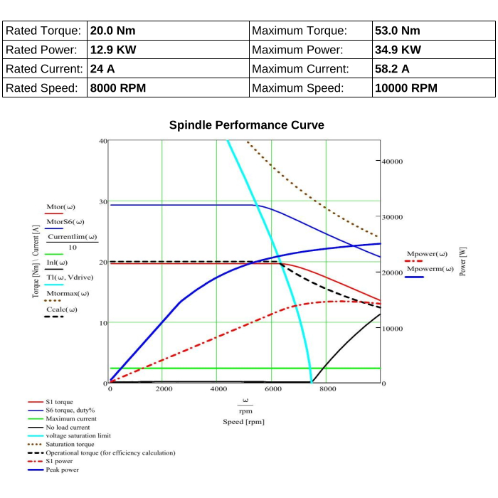 STC1015 High Torque Diagram for Robotic Servo Spindle