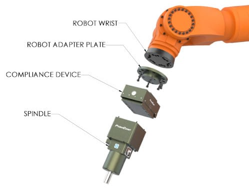 Robot and Spindle Brackets for End of Arm Robotic Tooling